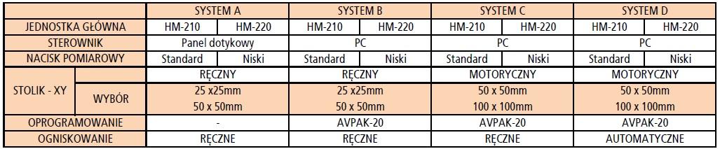 Parametry twardościomierze HM-210 220 a b c d