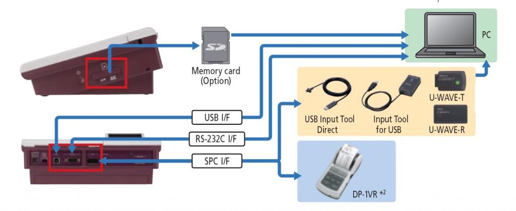 Chropowatościomierz_Sj-310_i_przetwarzanie_danych