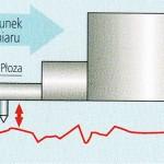 chropowatościomirz, pomiar chropowatosci powiertzchni