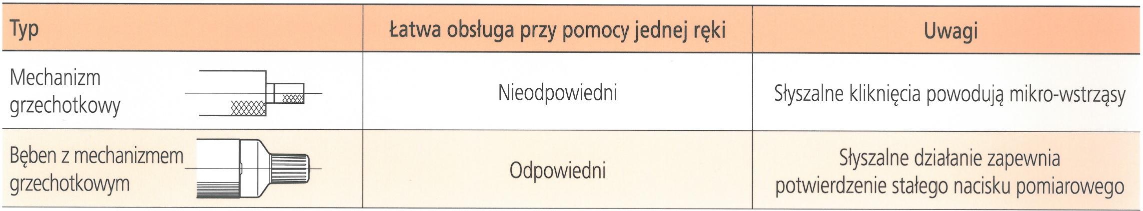 mikrometr_pomiarowy_MITUTOYO