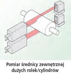 Pomiar_średnicy_zewnętrznej_dużych_rolek_cylindrów_Mikrometrem_Laserowym