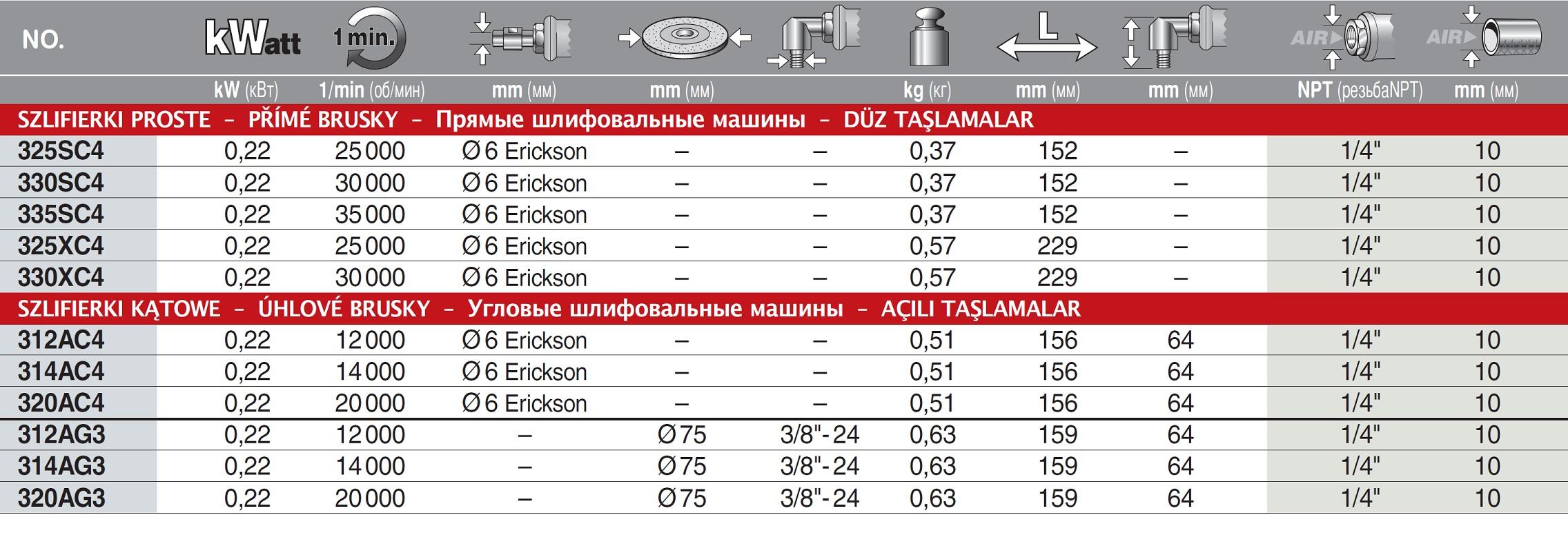 szlifierki pneumtyczne Ingersoll Rand