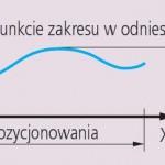 Błąd liniału pomiarowego w każdym punkcie zakresu w odniesieniu do jego początku