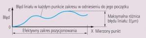 różnica_maksymalnego_i_minimalnego_odczytu_pomiaru_liniałem_pomiarowym