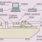 schemat systemu pomiaru dokładności Liniałów Pomiarowych