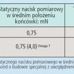 pomiar chropowatości powierzchni
